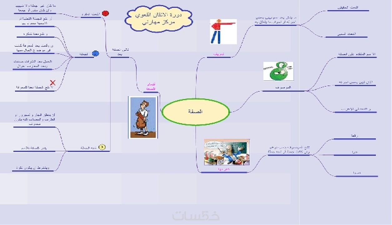 خريطة ذهنية للمذاكرة كيف تصنع مخطط للاستذكار معنى الحب
