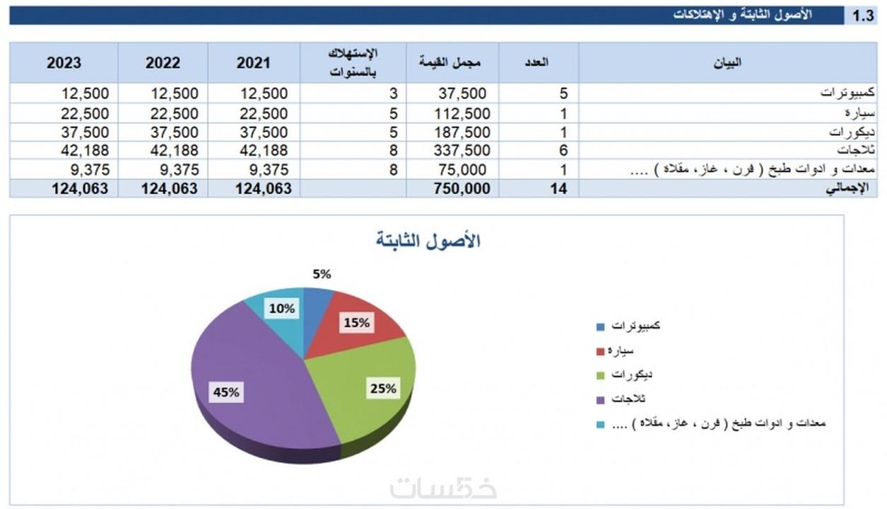 جيش الاعتماد ندوة نموذج دراسة جدوى Excel Comertinsaat Com